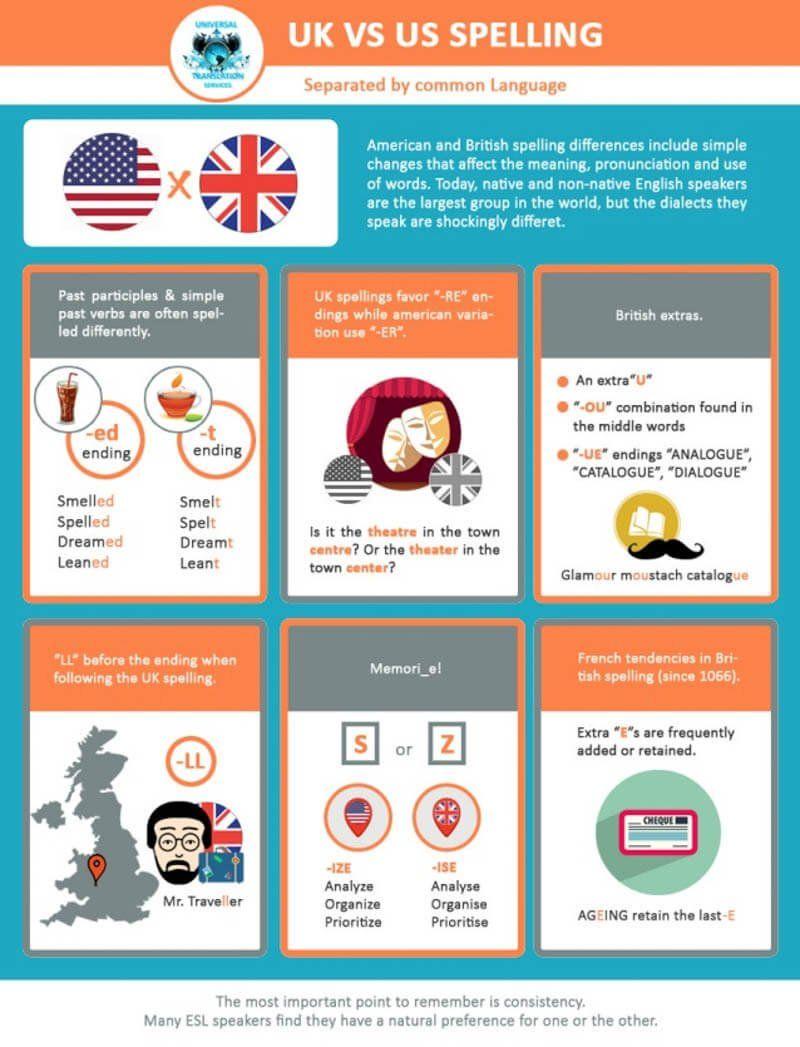 Sự khác biệt về đánh vần các từ Anh và Mỹ
