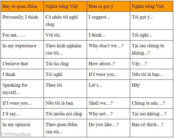Những câu tiếng Anh giao tiếp hàng ngày