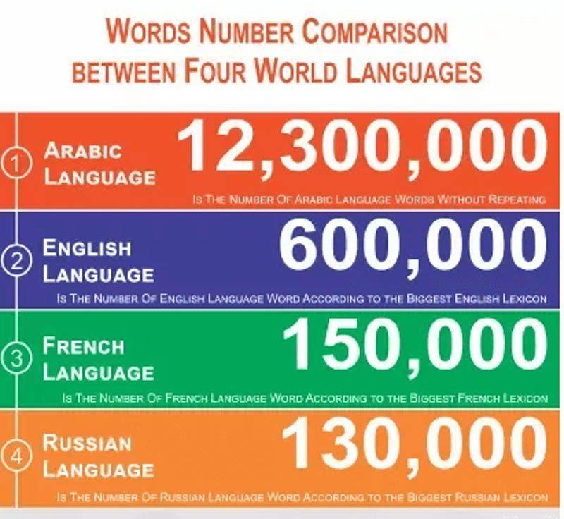 Tiếng Anh xếp thứ 2 trong các ngôn ngữ có số từ nhiều nhất