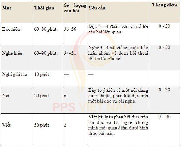 Cấu trúc của bài thi TOEFL