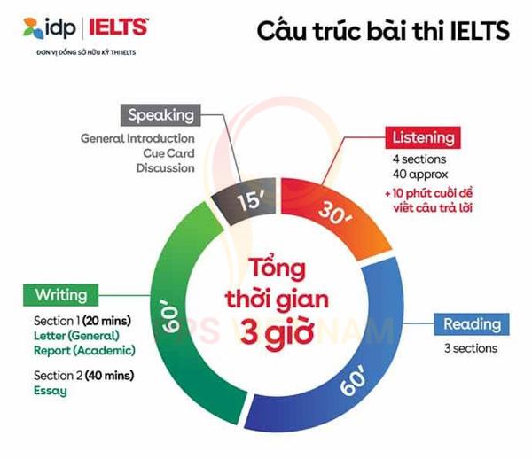 Cấu trúc bài thi IELTS
