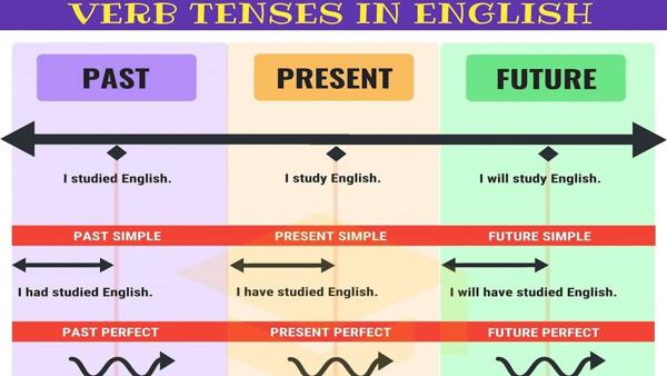 Tóm tắt ngữ pháp tiếng Anh